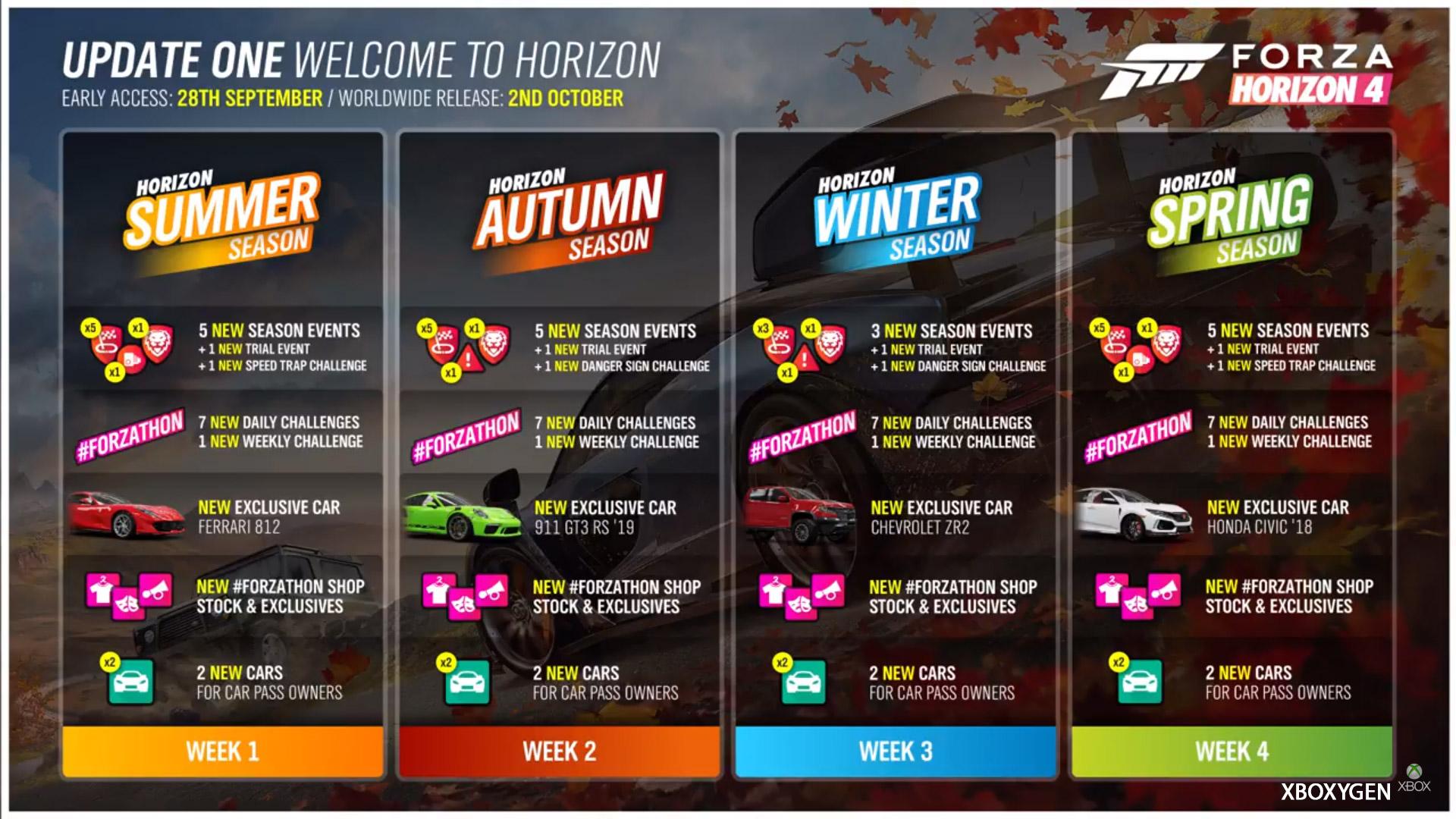Forza Horizon 4 : le programme des 4 première saisons est dévoilé en détails